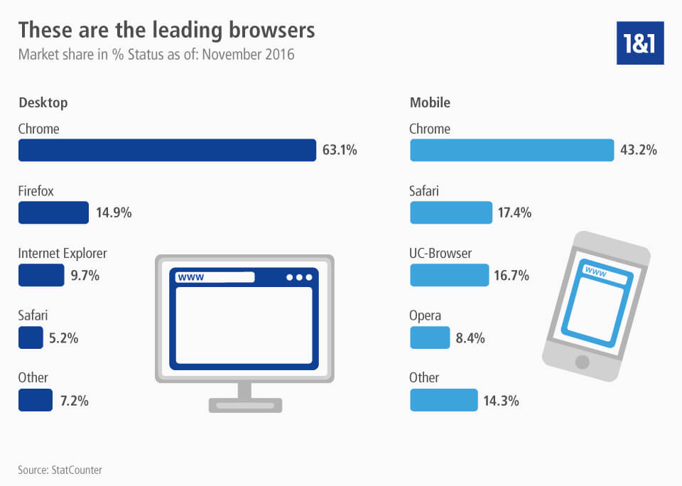 The best browsers for Windows and Mac - 1&1 IONOS