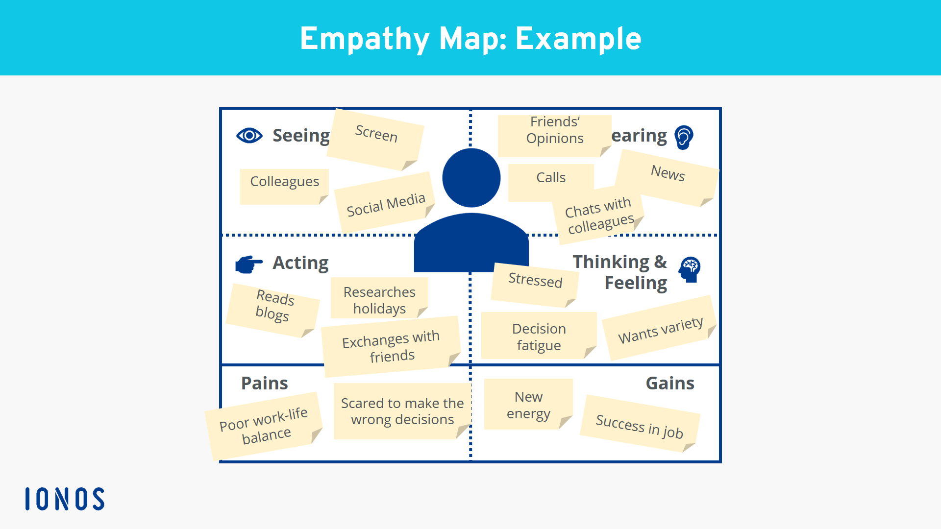 Empathy Map A Helpful Addition To Buyer Persona Ionos