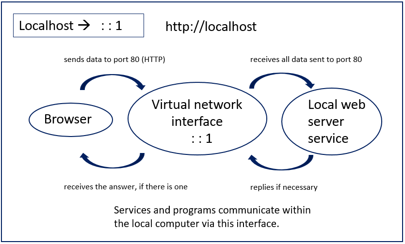 What is localhost? How to connect to 127 0 0 1 - 1&1 IONOS