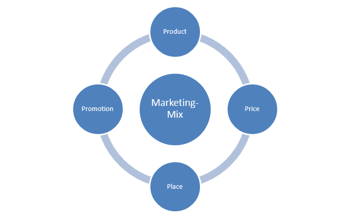what variable are included in the marketing mix Definition: the marketing mix refers to the set of actions, or tactics, that a company uses to promote its brand or product in the market the 4ps make up a typical marketing mix - price, product, promotion and place.