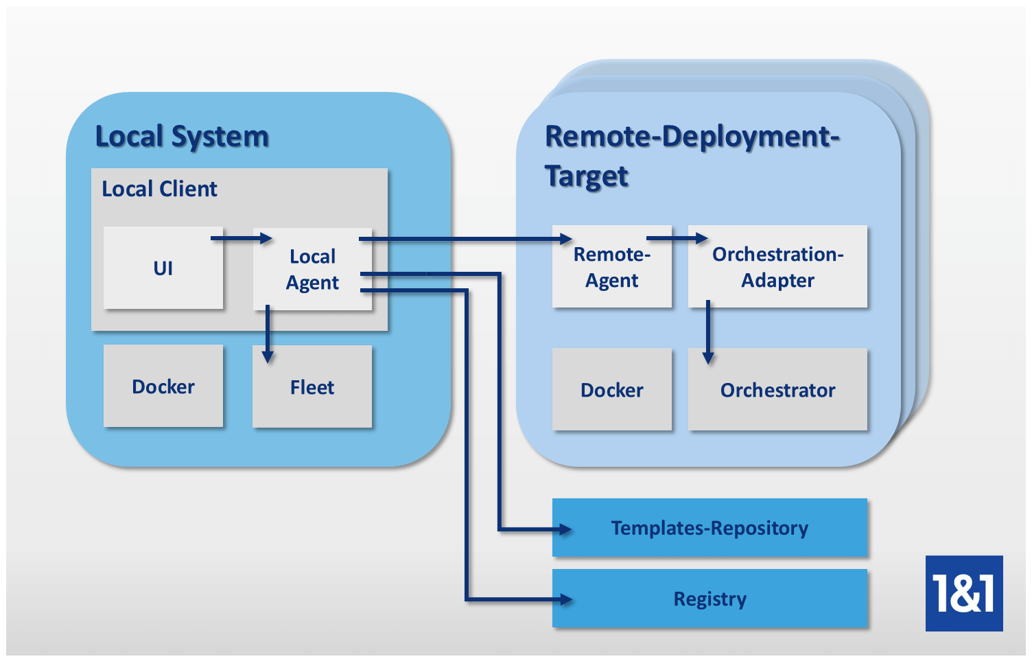 Docker Tools | The container platform eco system - 1&1