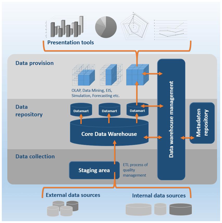 data warehouse and crm El crm (customer relationship management) es el proceso de los negocios de la interacción con los clientes  data warehouse  14.