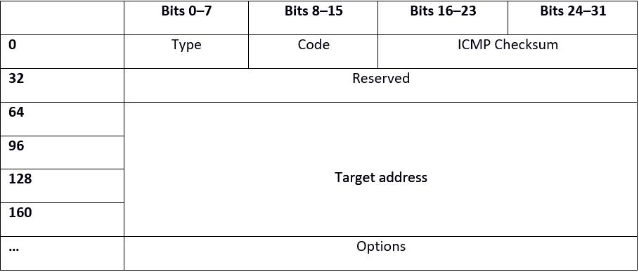 What is Neighborhood Discovery Protocol(NDP)? - 1&1 IONOS
