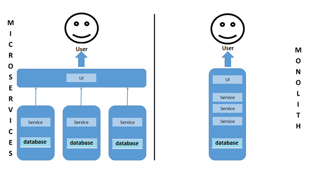 Microservice Architecture   How Microservices work - 1&1 IONOS