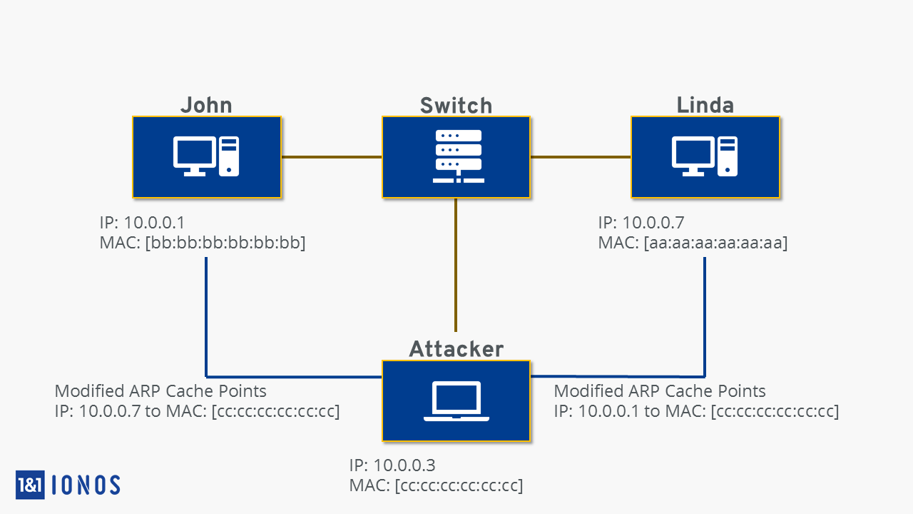 ARP Spoofing: Attacks from the internal network - 1&1 IONOS
