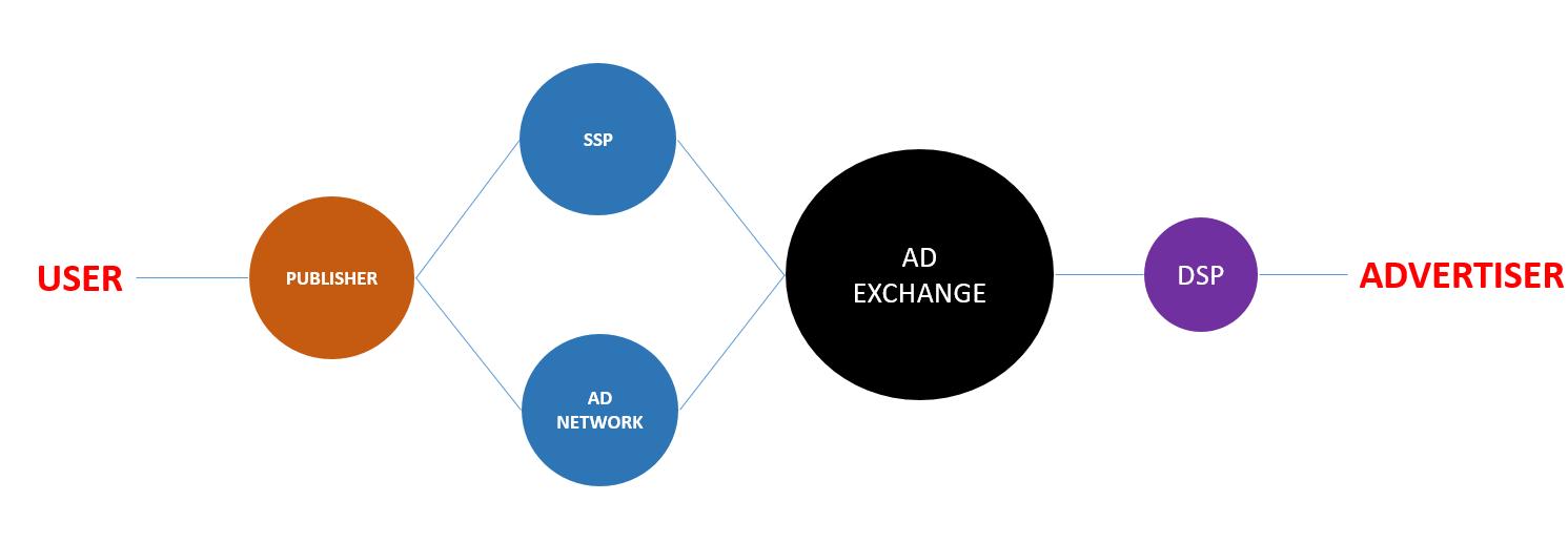 How do demand-side platforms work? - IONOS