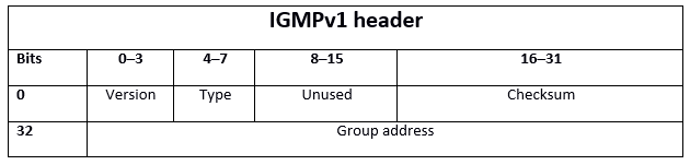 IGMP: what is the Internet Group Management Protocol? - 1&1 IONOS