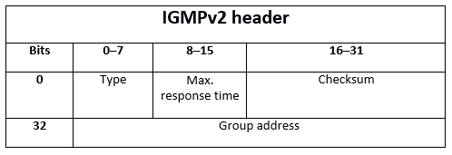 IGMP: what is the Internet Group Management Protocol? - 1&1