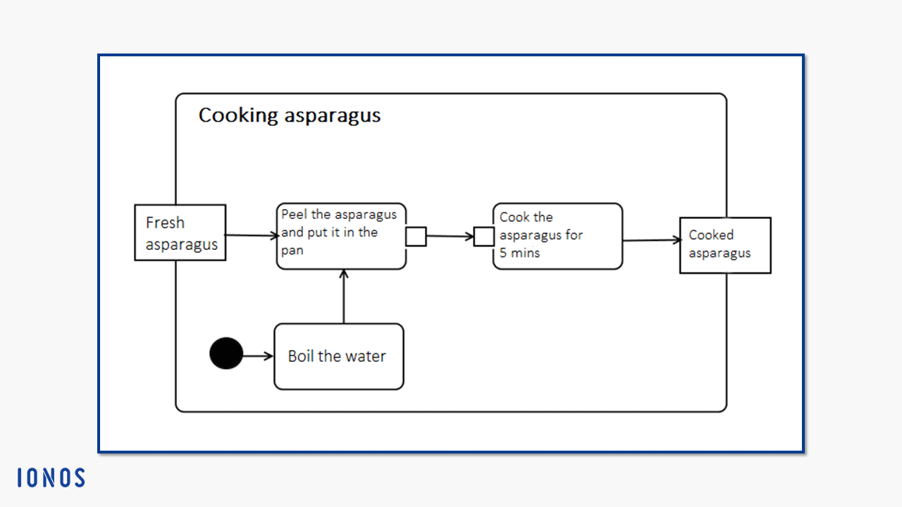 Creating activity diagrams with uml uses and notation 11 activity cooking asparagus with start point object nodes and action nodes ccuart Image collections