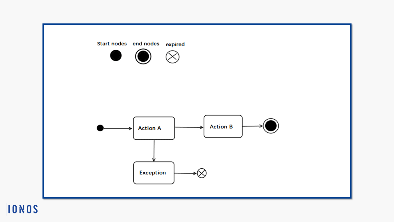 Creating activity diagrams with UML: uses and notation - 1&1