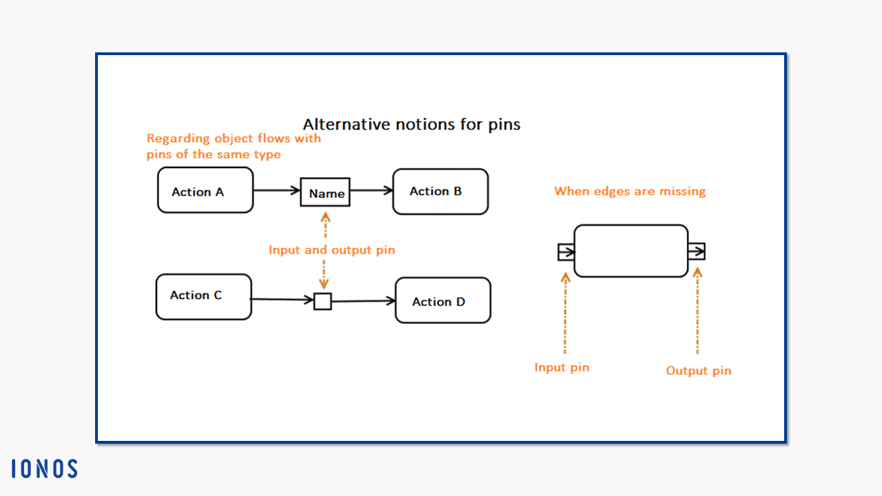 Creating Activity Diagrams With Uml Uses And Notation Ionos