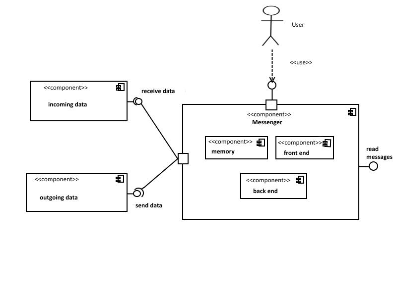 Uml  A Modeling Language For Object