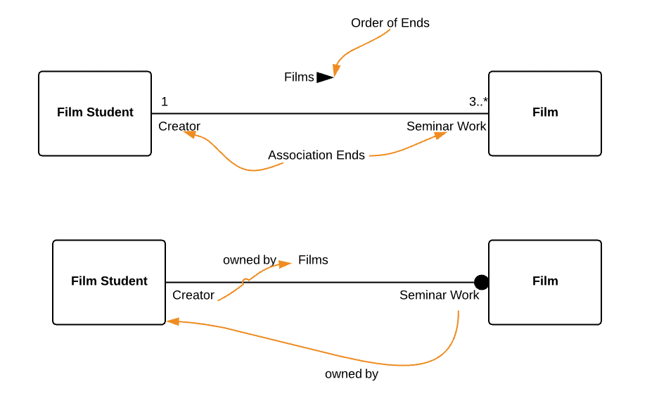 Create class diagrams with UML: benefits and notation - 1&1