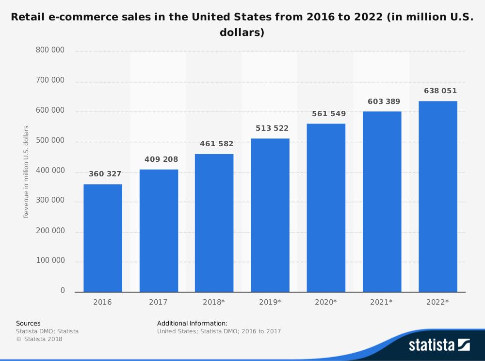 E-Commerce: the future of shopping - 1&1 IONOS