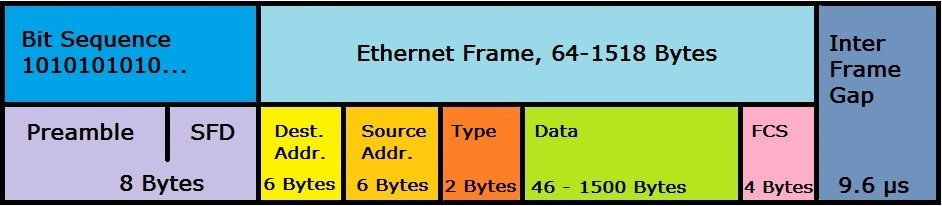 Representation of an Ethernet II frame structure