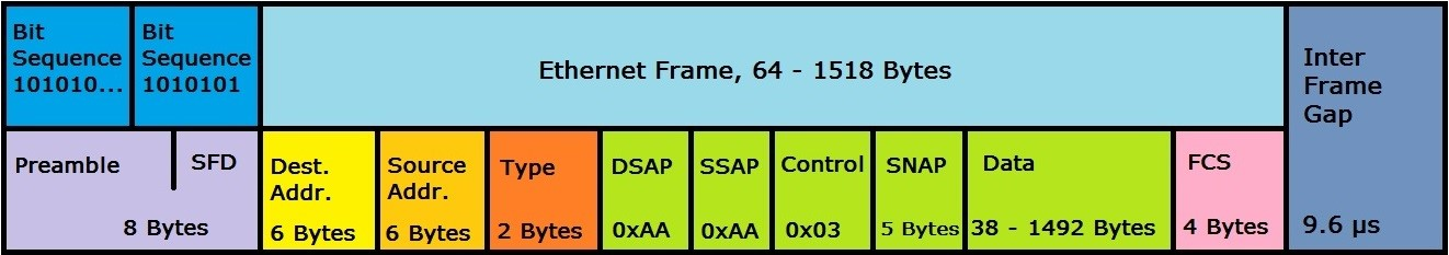 What is an Ethernet frame? Definition, structure, and variants - 1&1