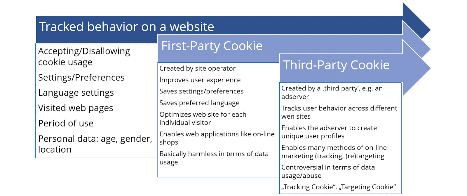 What are third-party cookies? A closer look at online
