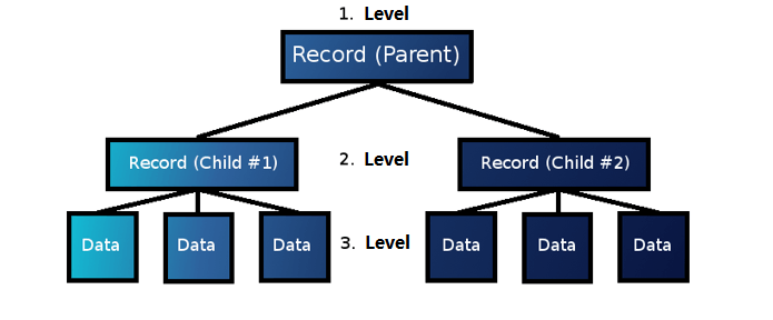 Databases: a history - 1&1 IONOS