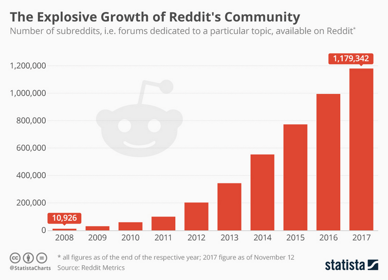 What is Reddit? A closer look at the front page of the internet