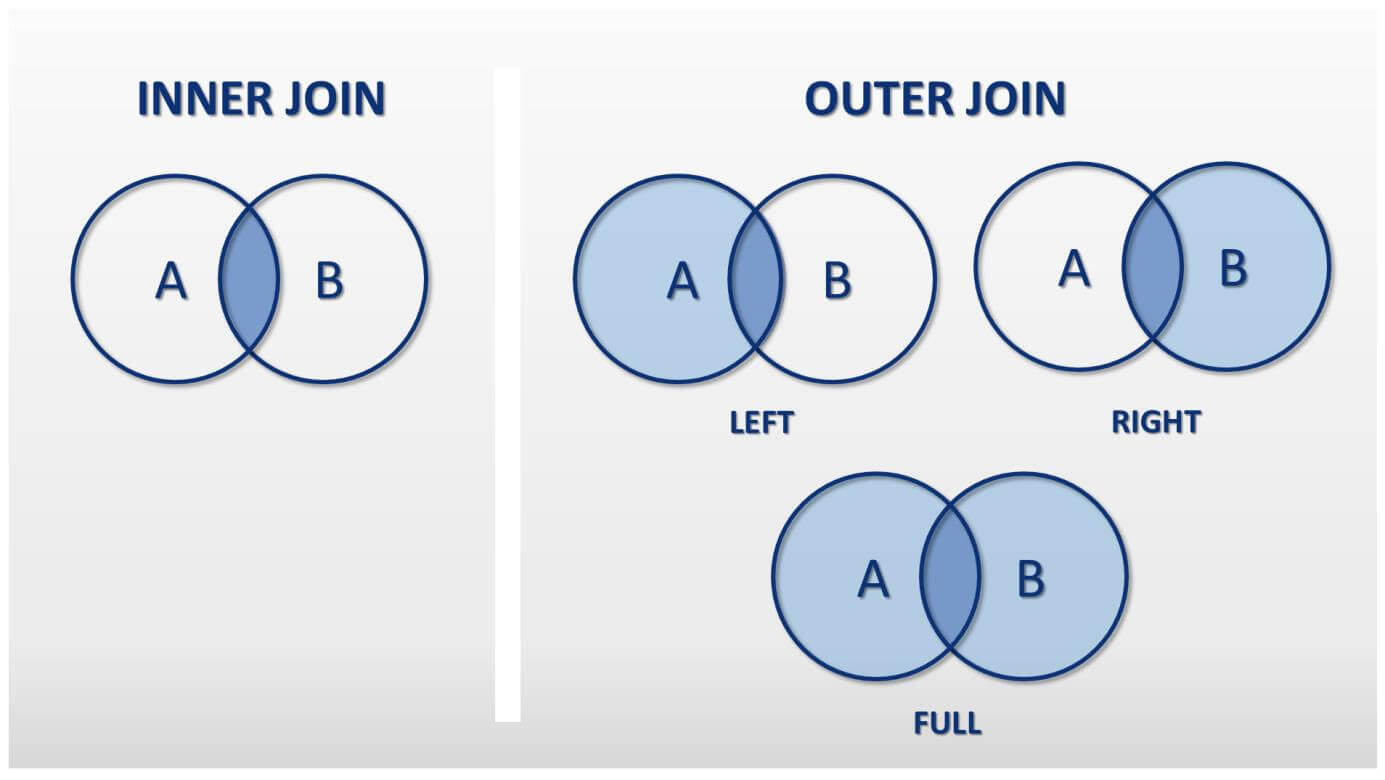 SQL OUTER JOINs: An overview of all types - 1&1 IONOS