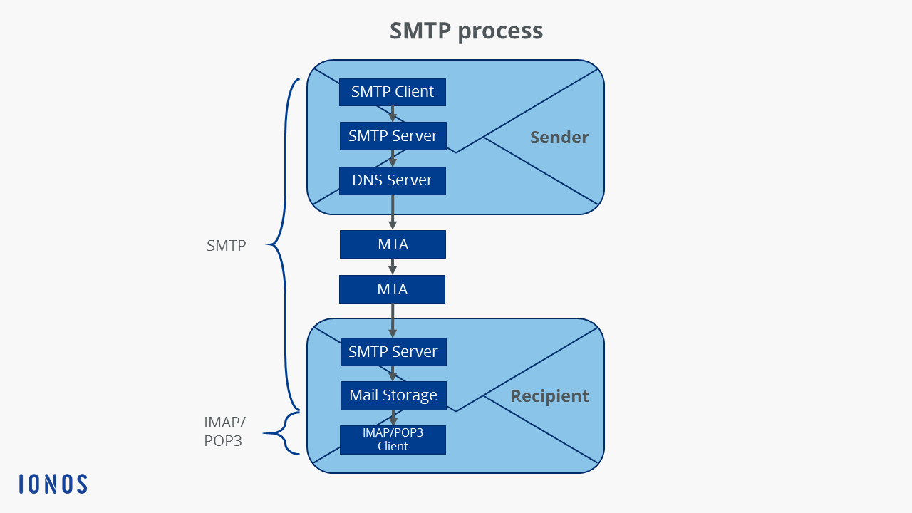 SMTP & ESMTP Protocol: Explanation, Port, Example & more - 1&1 IONOS