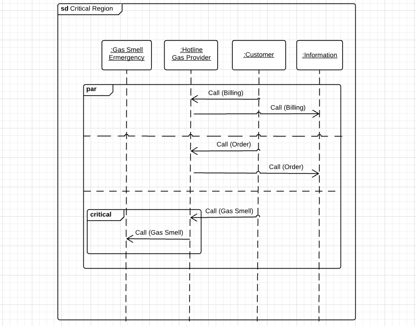 Create sequence diagrams with UML - the why and how - IONOS