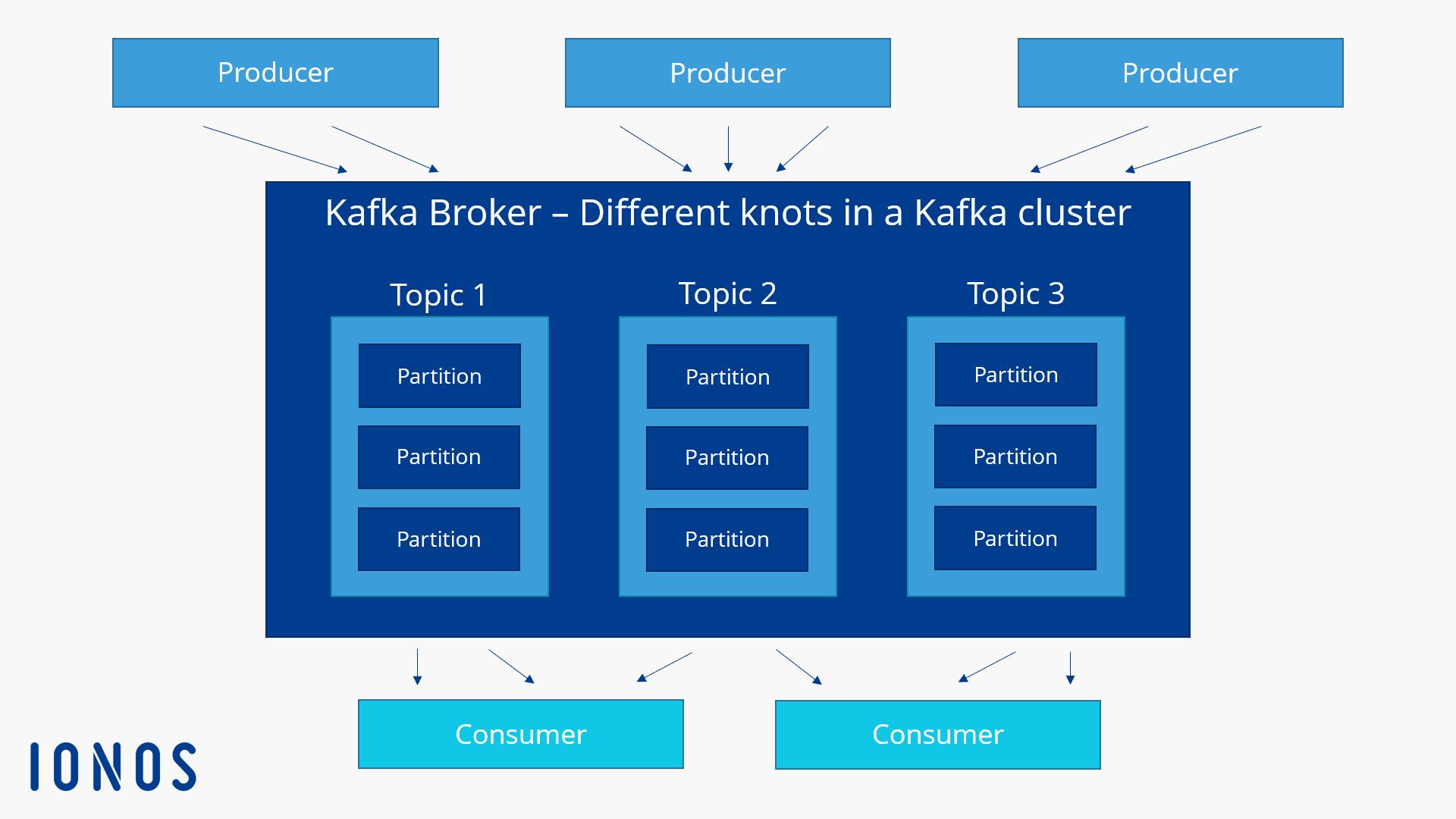 Apache Kafka: what is Kafka? - 1&1 IONOS