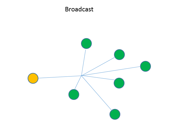 Brilliant Broadcast Address What Is A Broadcast Ip And How Does It Work Wiring Cloud Hisonuggs Outletorg