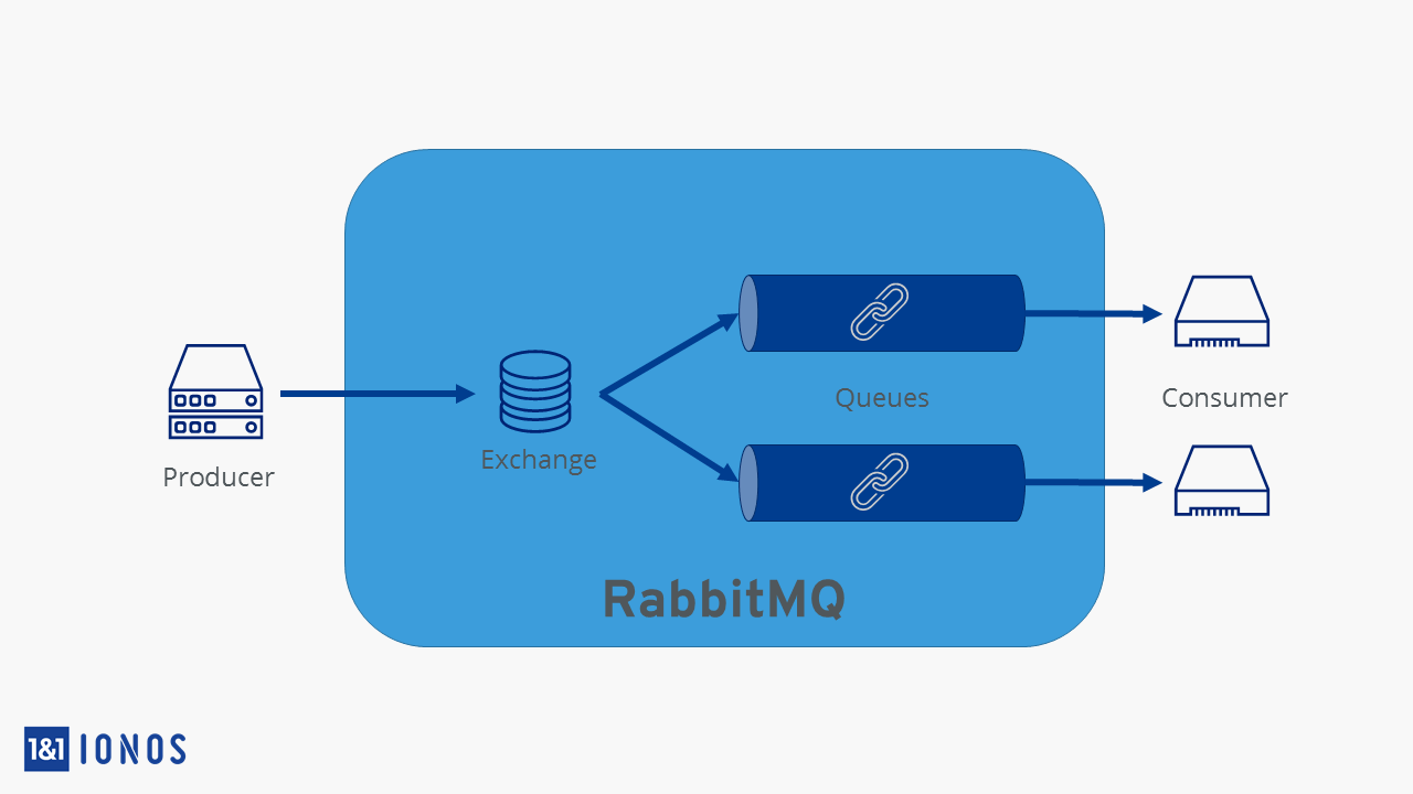 RabbitMQ | A short introduction to the quick message broker