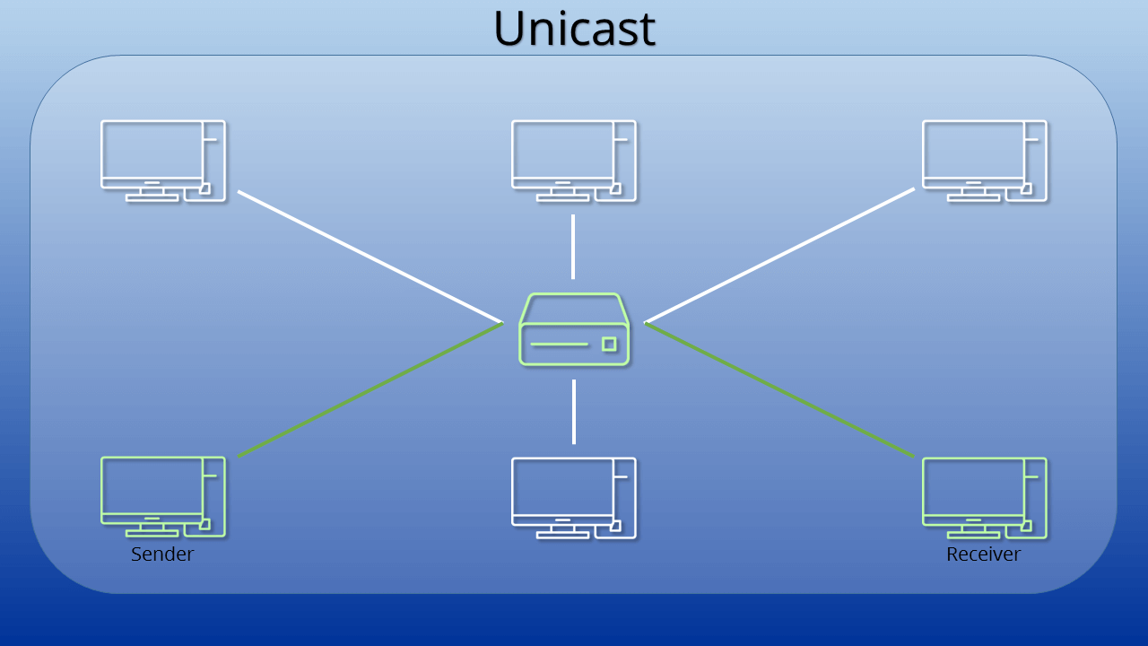 Unicast | This is how network technology works - 1&1 IONOS