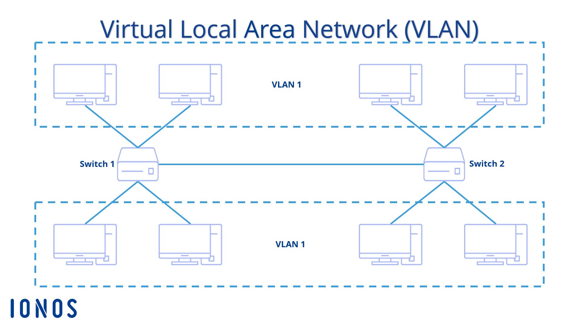 VLAN basics | The technology behind VLAN explained - 1&1 IONOS