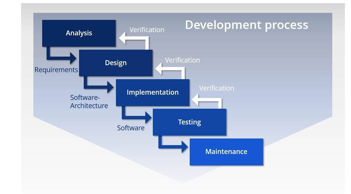 The Waterfall Model Definition Areas Of Application Ionos