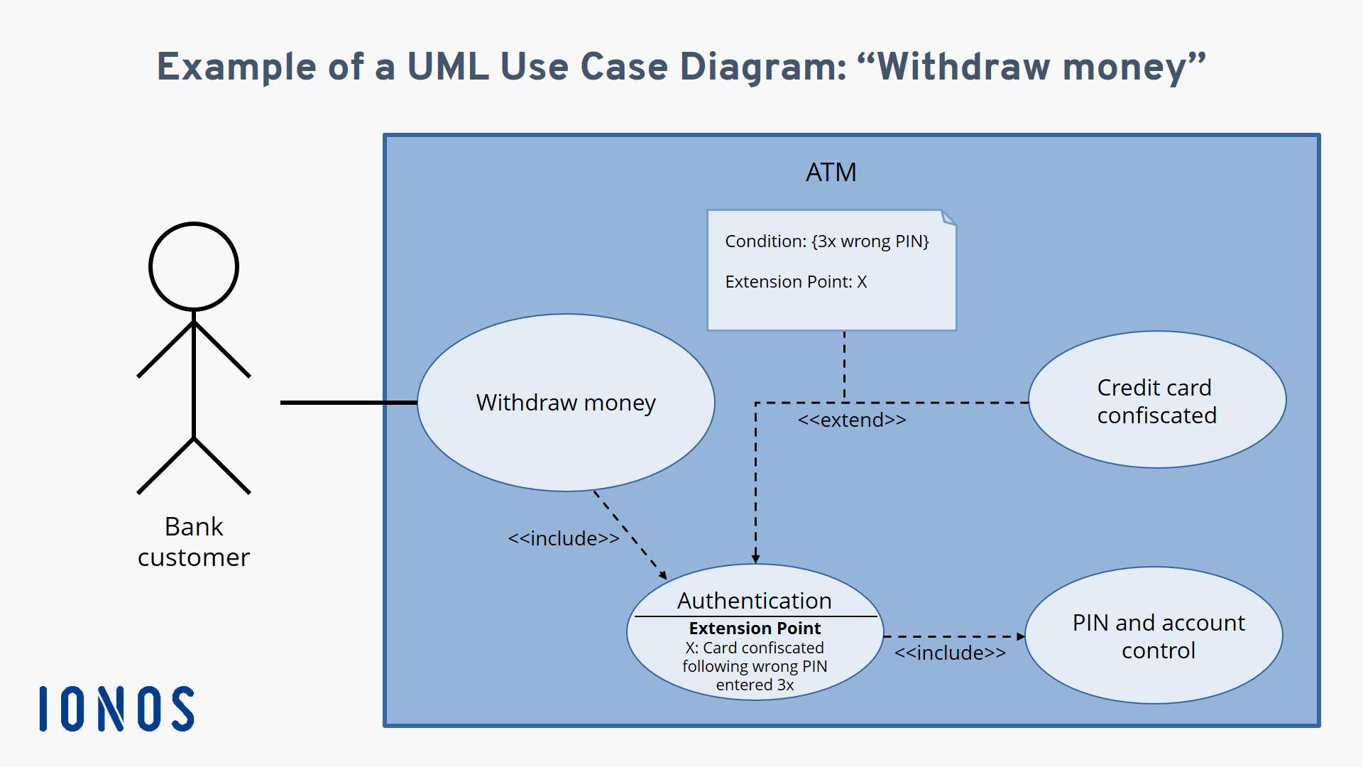 Use Case Diagramm Glossarwiki