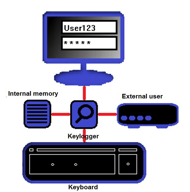 Keyloggers: what are they and how to protect yourself - 1&1