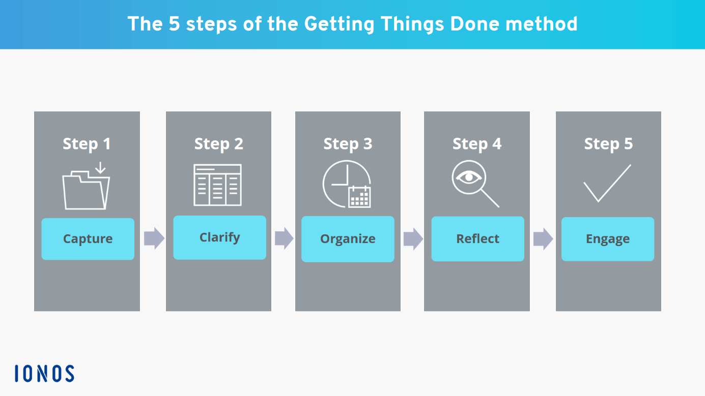 Getting Things Done: the GTD method explained in 5 steps - IONOS