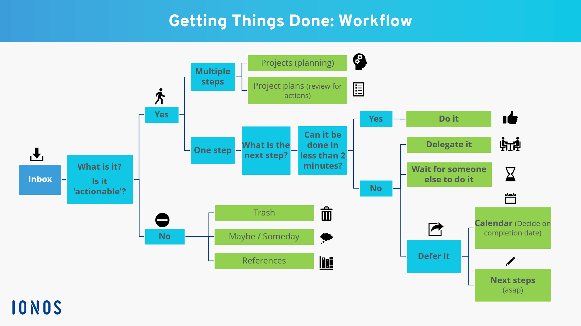 How To Implement the GTD System in Notion