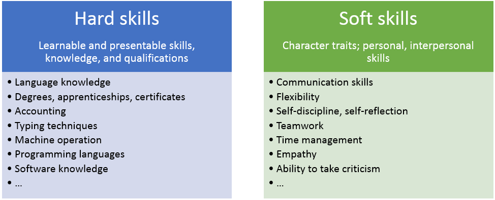 Hard skills   Which skills are