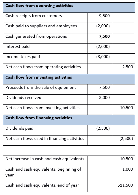 cash flow statement cash flow according to asc 230 1 1 ionos