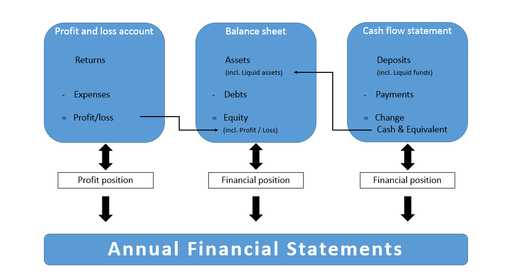 preparing annual financial statements for your company 1 1 ionos