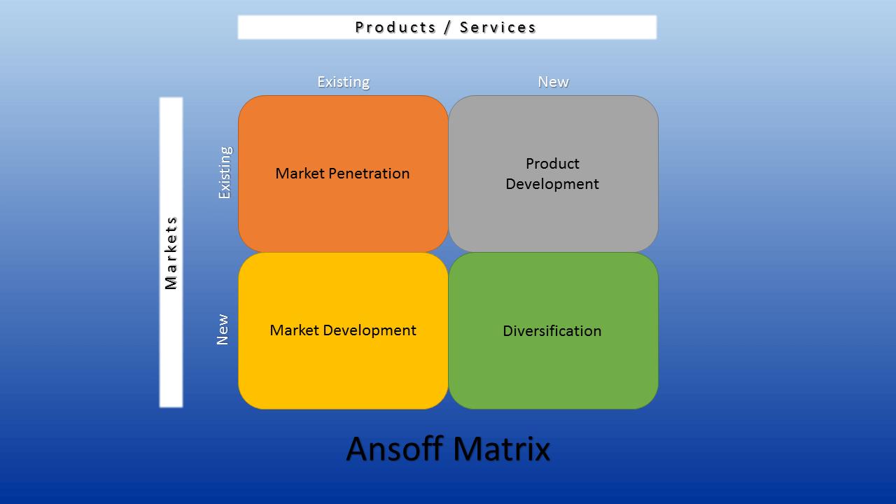 Ansoff Matrix Einfach Erklart Mit Beispiel Mit Video 8