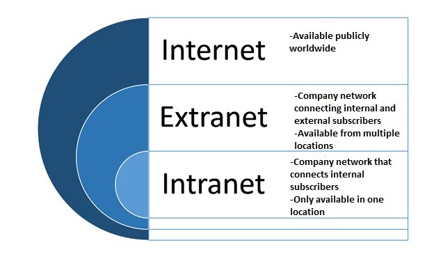 Dibujos De Internet Intranet Y Extranet: Extranets: What Are They Exactly?