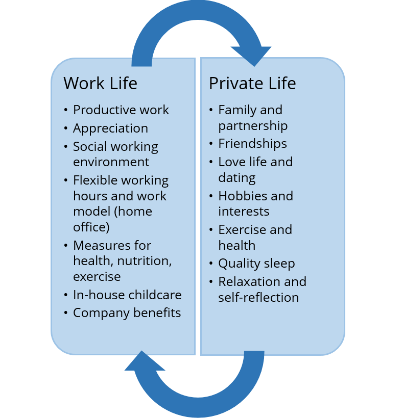 Work-life balance: harmony between work and personal life